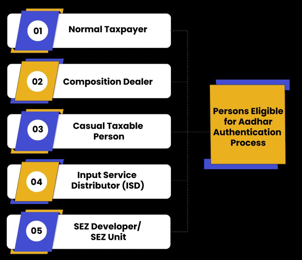 Aadhar Authentication Process Eligibility