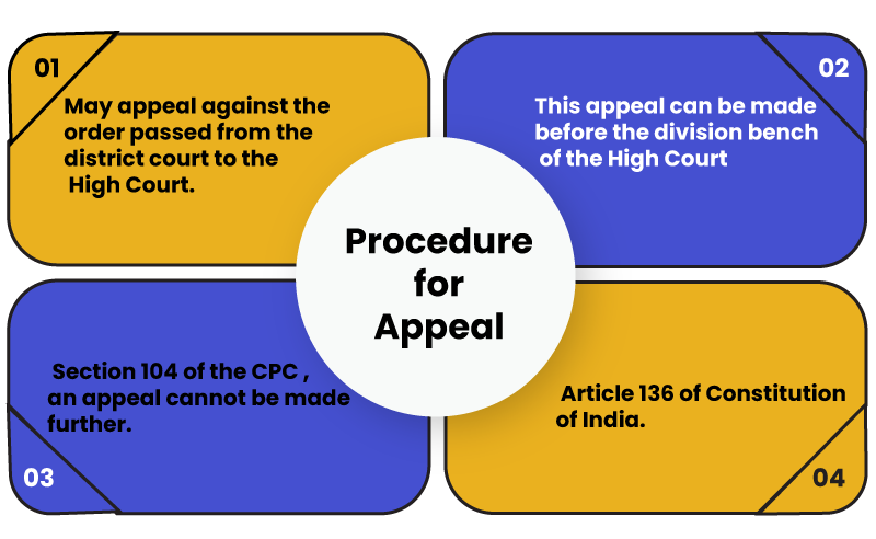 Procedure to Appeal