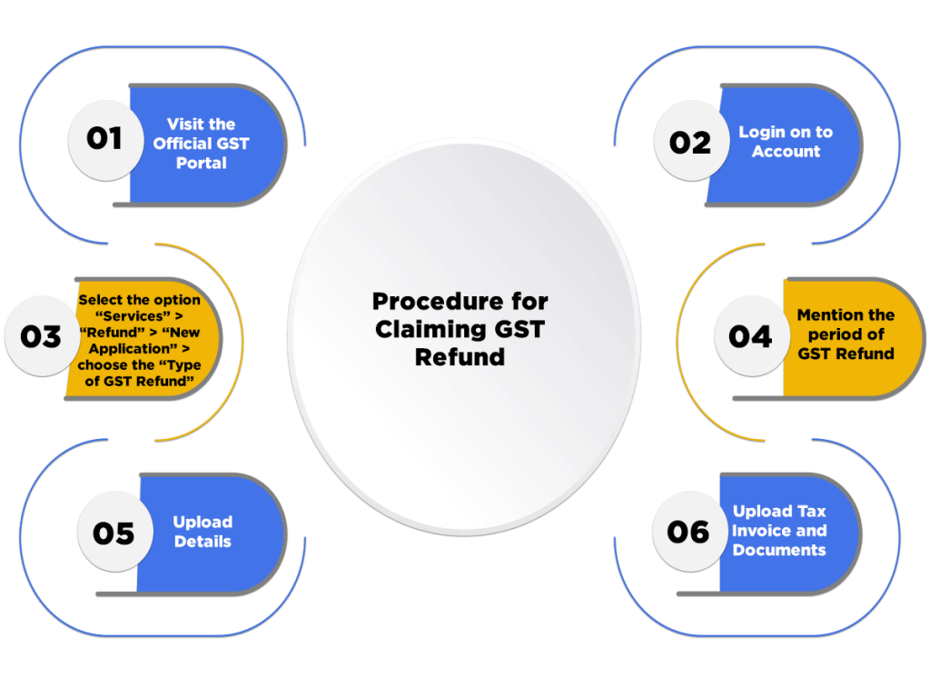 Procedure of Claiming GST Refund