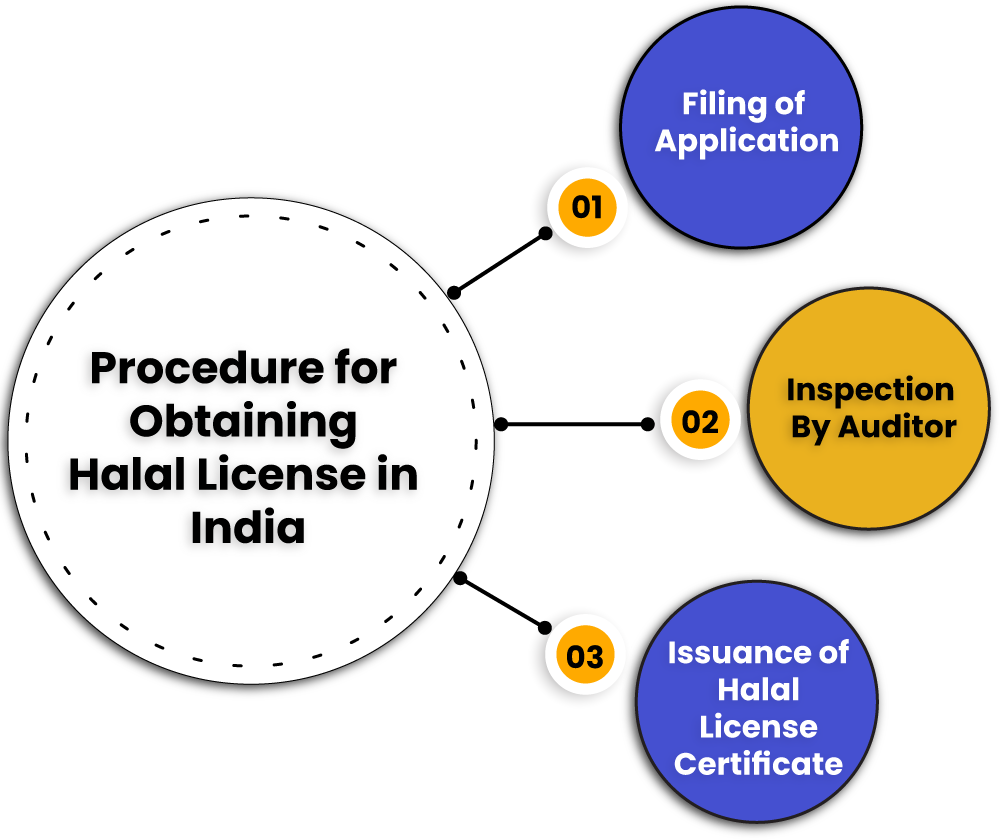 Procedure for Halal License India