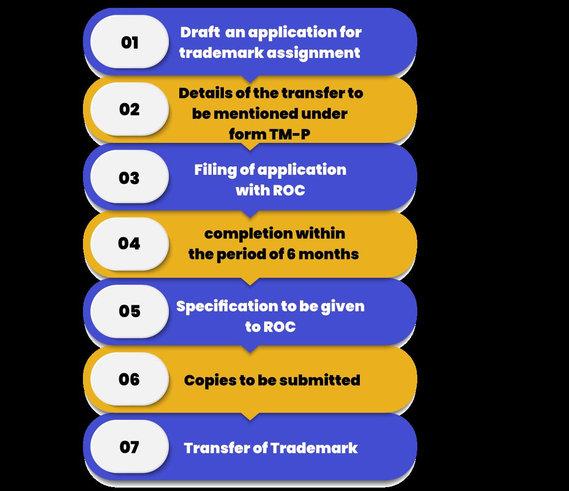 Trademark Assignment Procedure