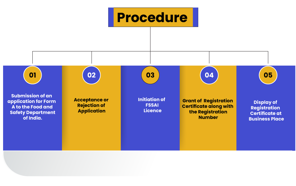 FSSAI Central License Procedure