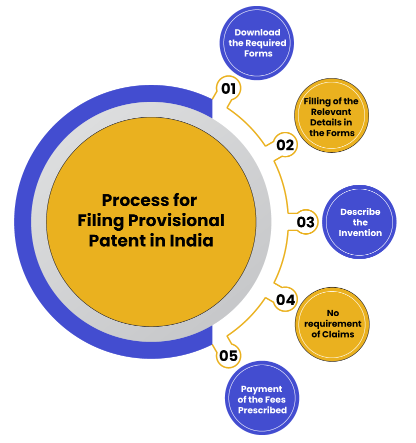 Process for filing provisional Patent