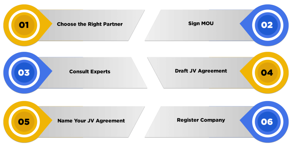 JV Agreement Draft process
