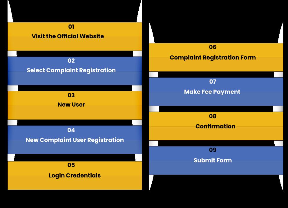 Complaint File on KRERA Portal
