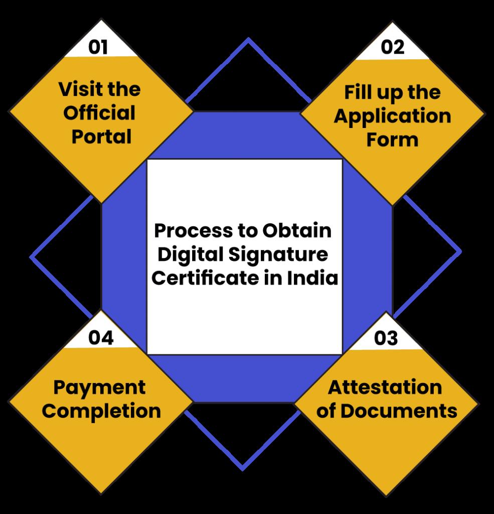 Registration process MPRERA
