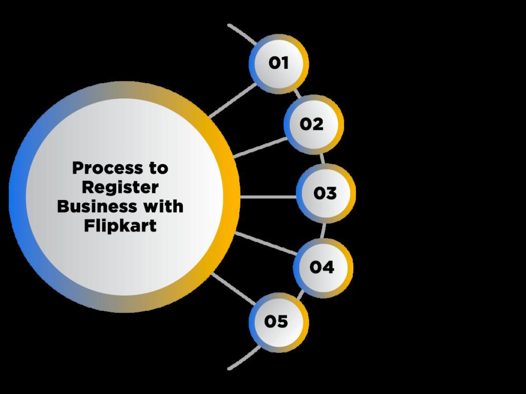 Flipkart business Registration process