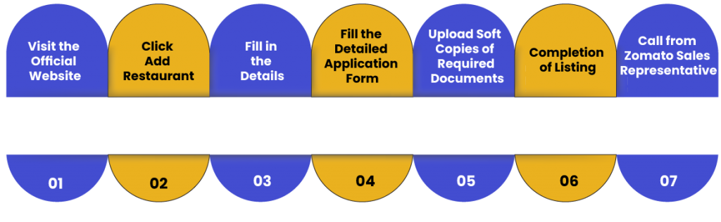 Zomato registration process