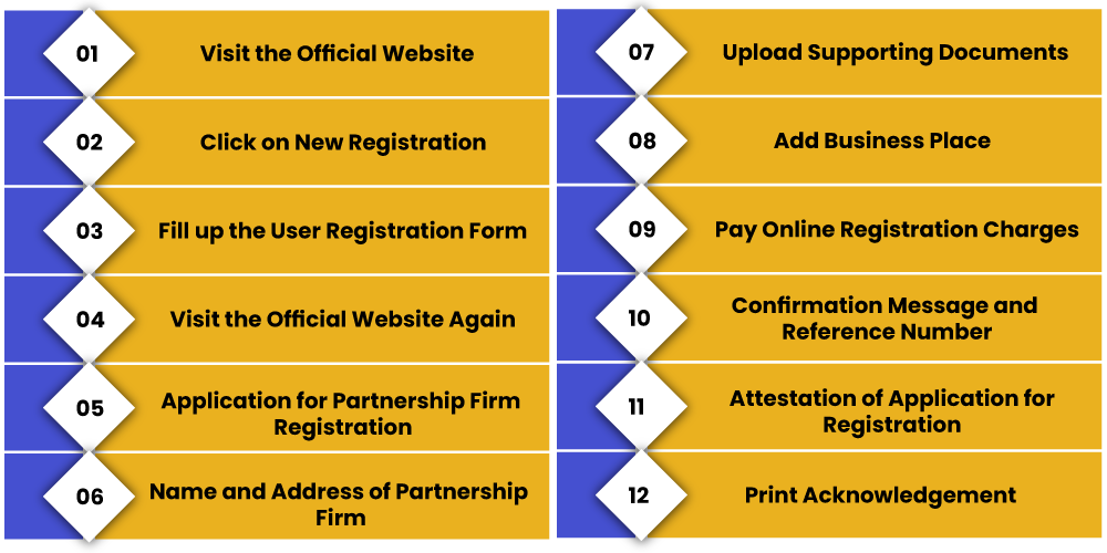Registration process Partnership Firm Kerala