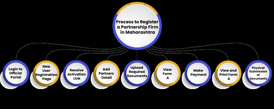 Register a Partnership Firm Maharashtra
