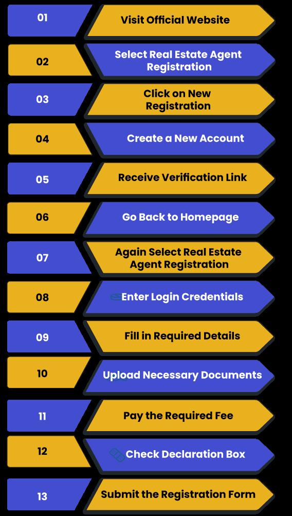 Real Estate Agent Registration Process TSRERA