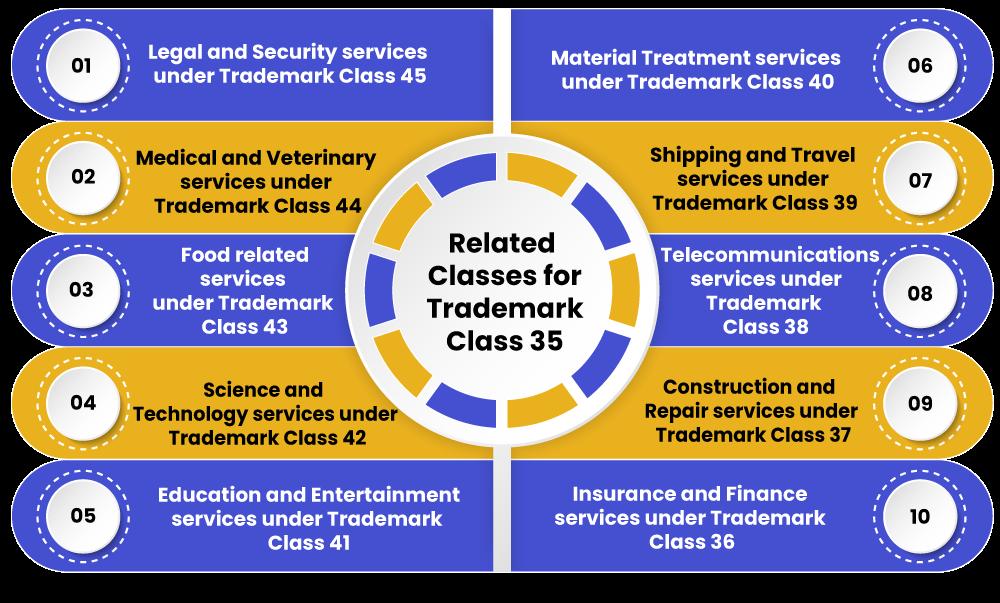 Trademark Class 35 classes