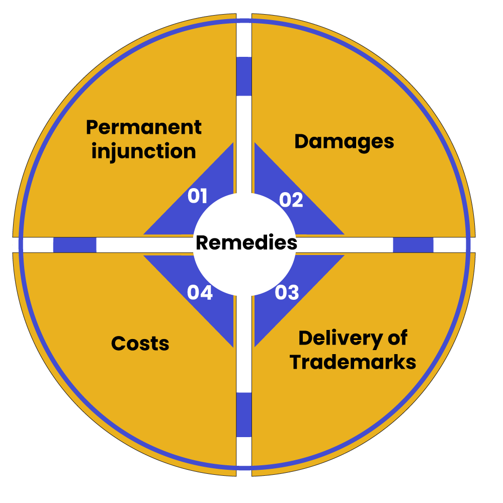 Damages and Remedies