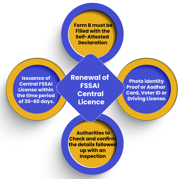 Renewal of FSSAI Central License