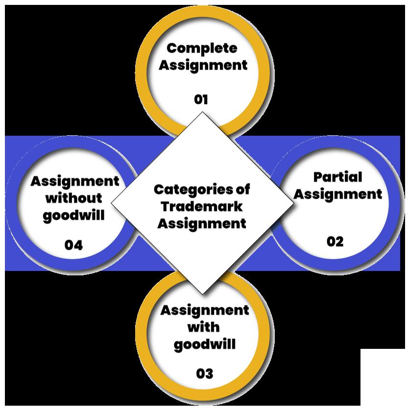Trademark Assignment Categories