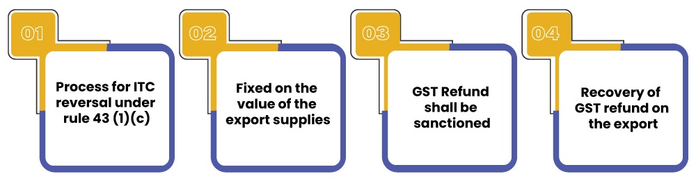 Amendments to the CGST Rules