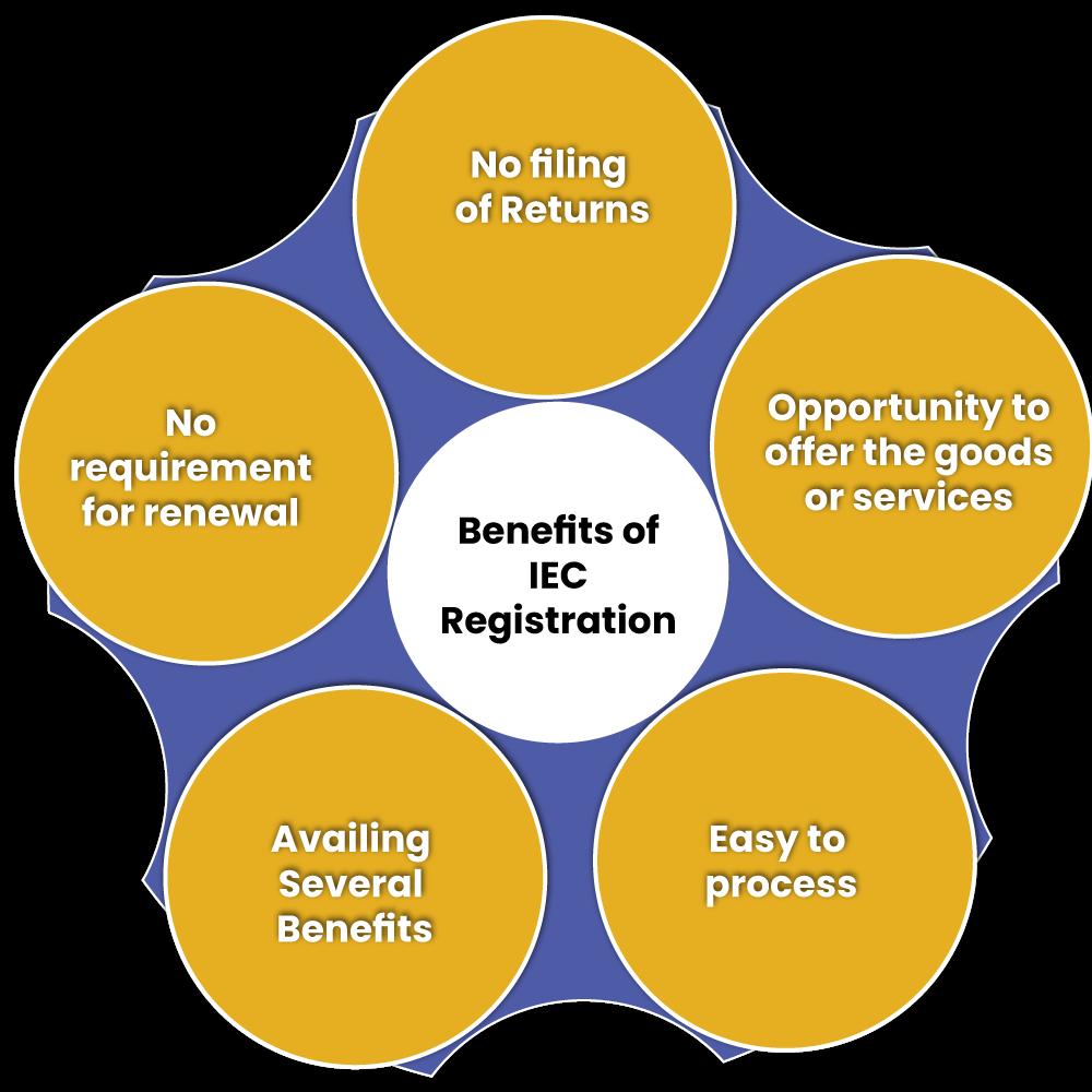 benefits of IEC Registration
