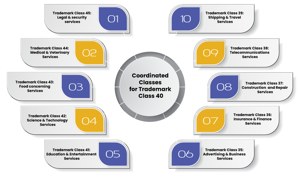 Trademark Class 40 Coordinated Classes