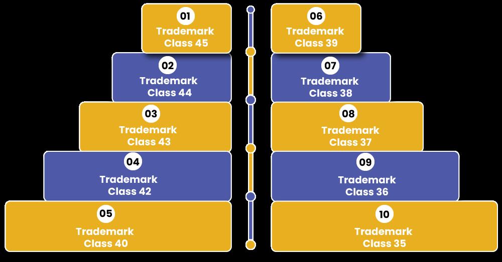 Trademark Class 41 Coordinated Classes