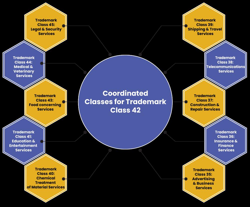 Trademark Class 42 Coordinated Classes