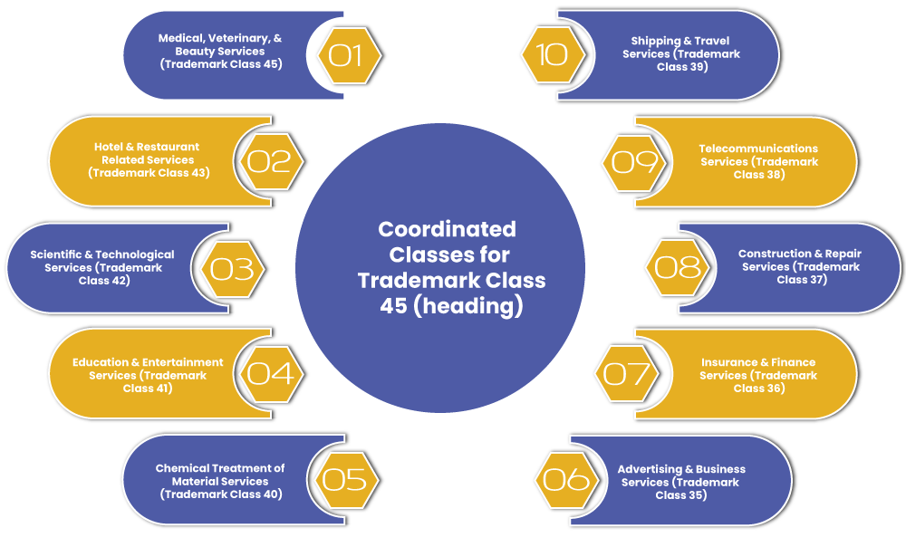 Trademark Class 45 Coordinated Classes