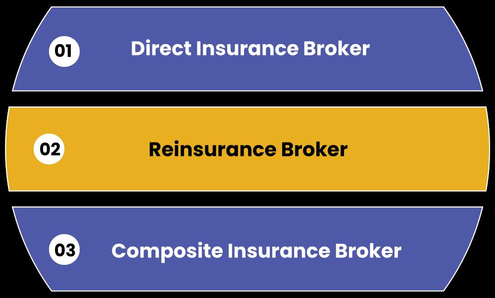 types of Insurance Broker