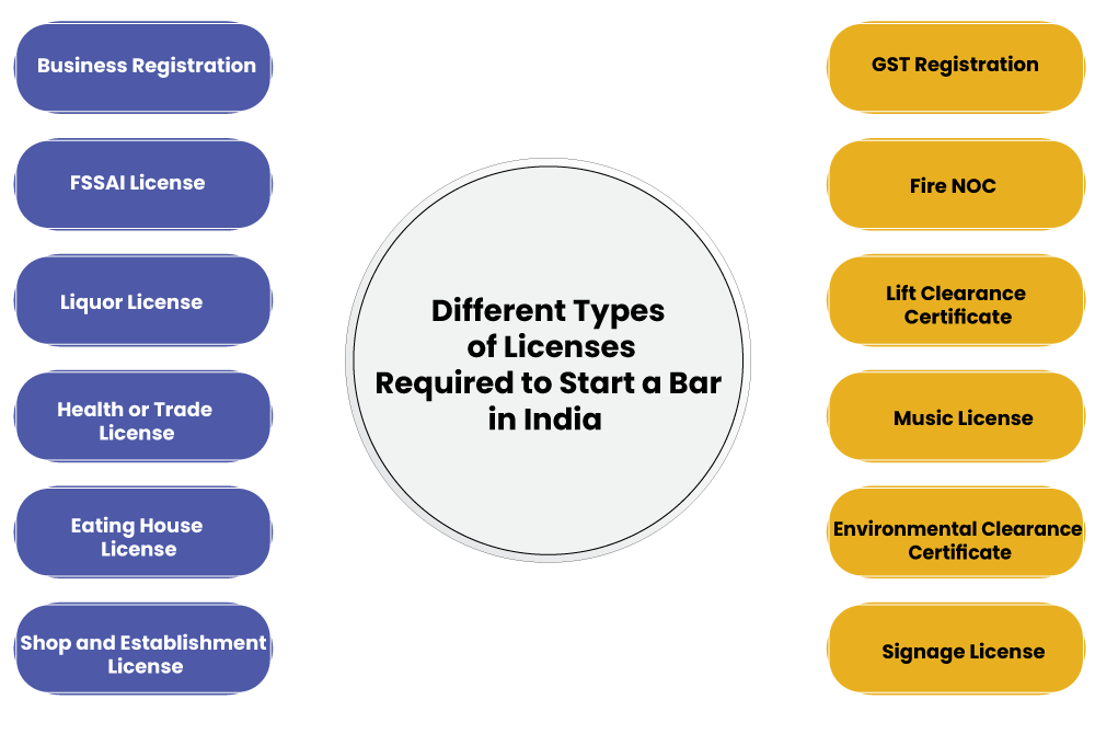 Different Types of Bar Licenses