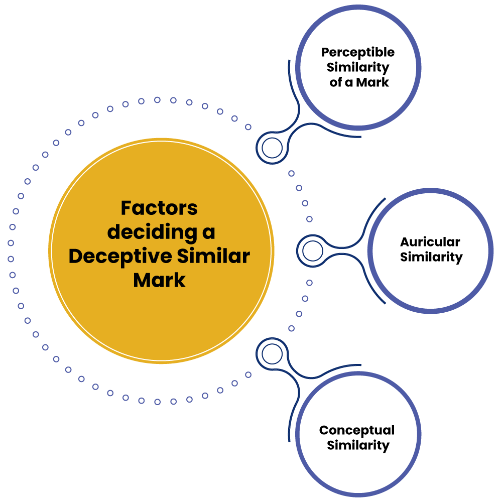 factors deciding deceptive similar mark