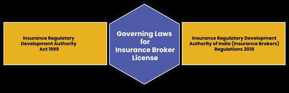 Governing Laws Insurance Broker License