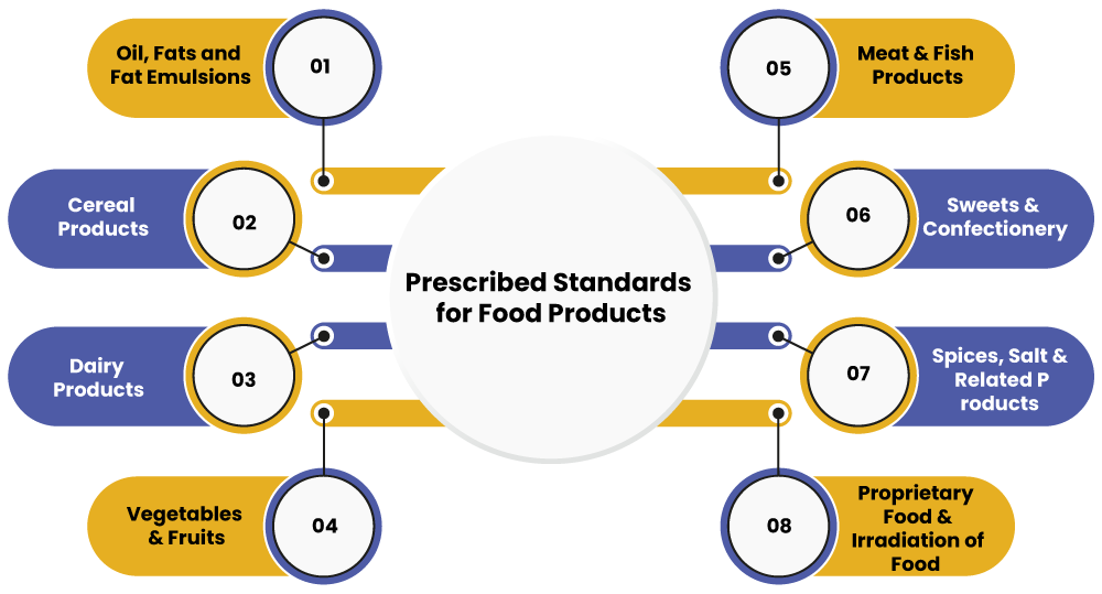 standards for food products