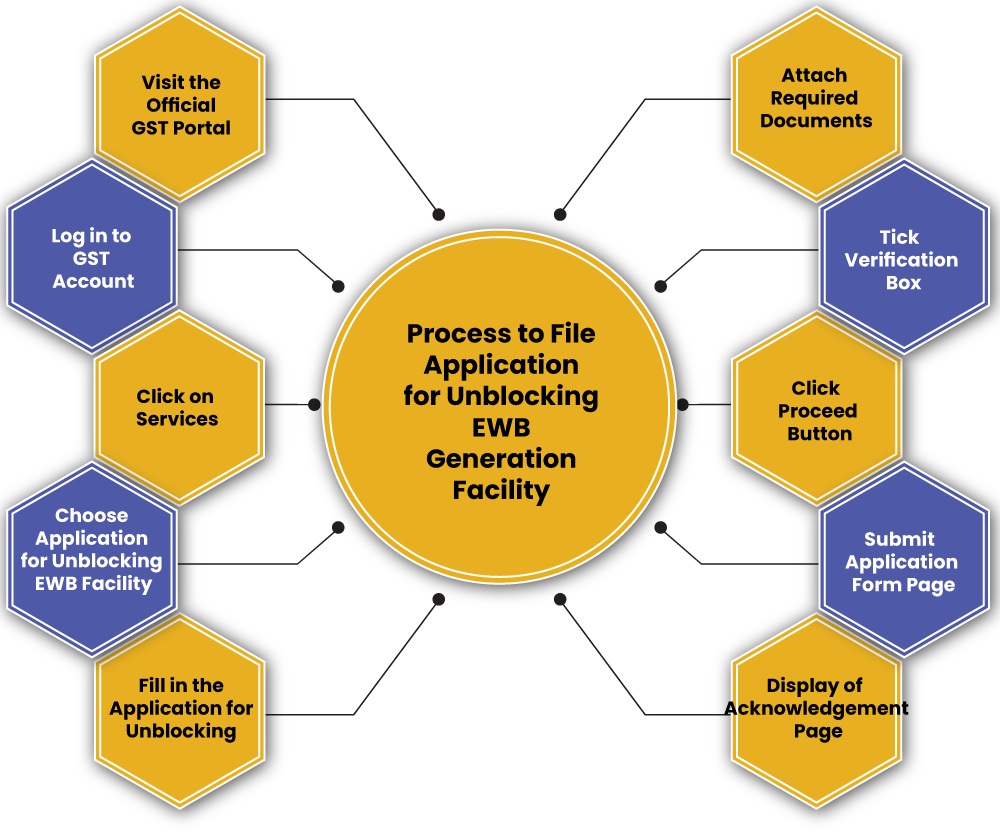 EWB Generation Process