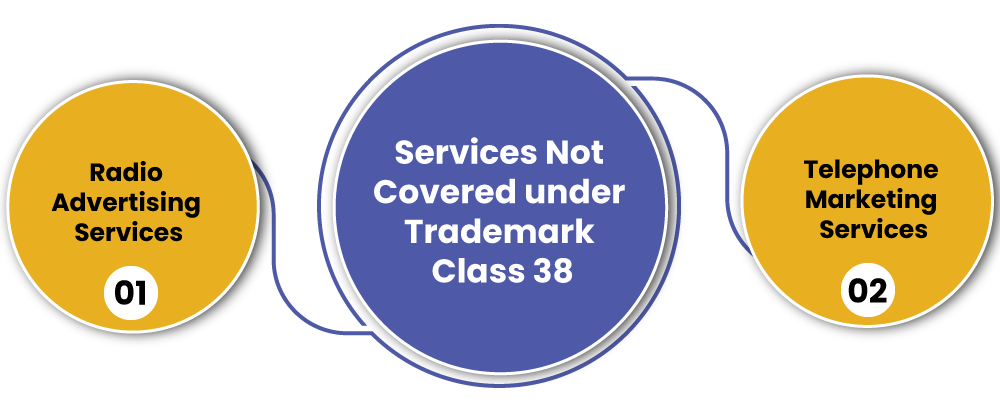 Trademark Class 38 items excluded