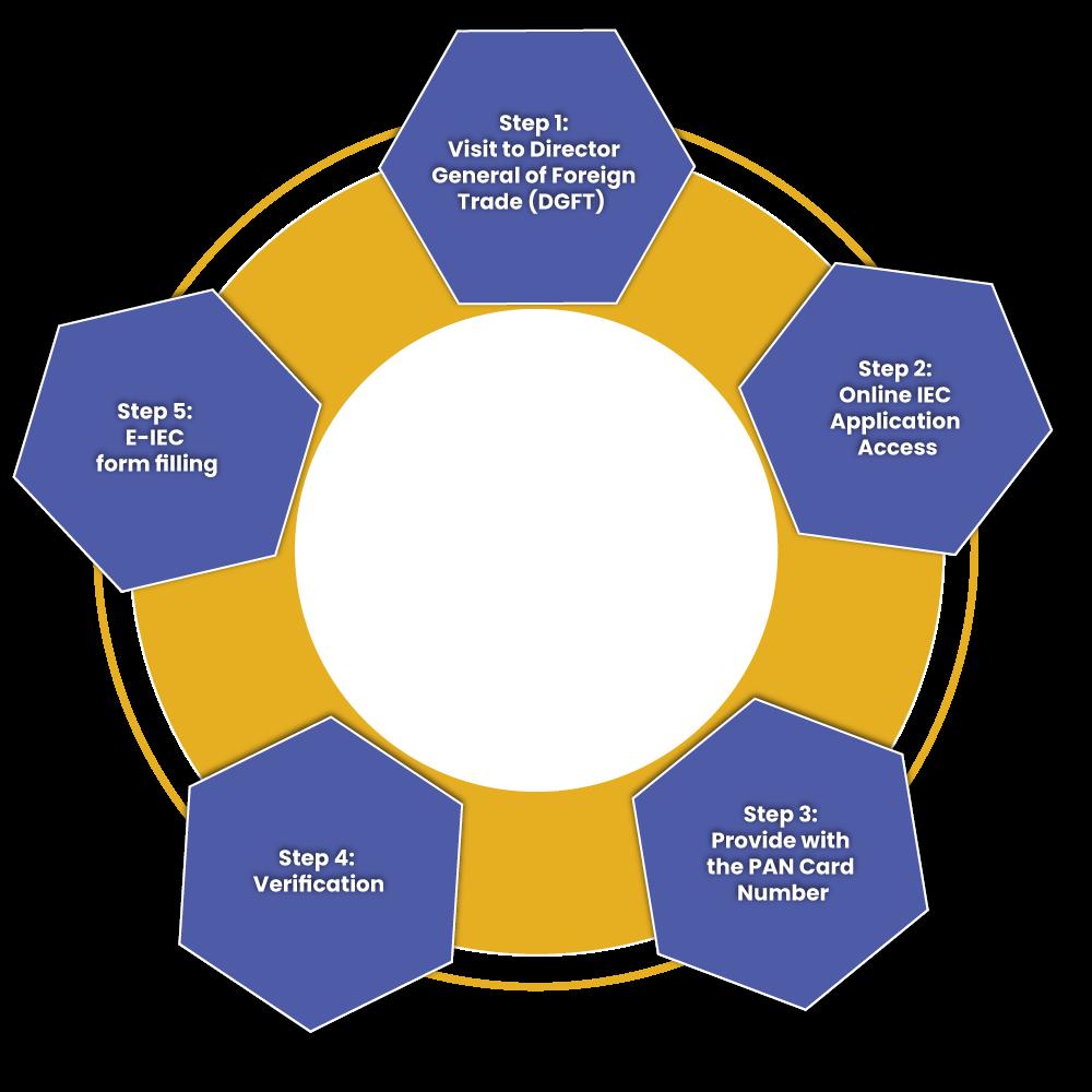 Ways to get an IEC Code Online