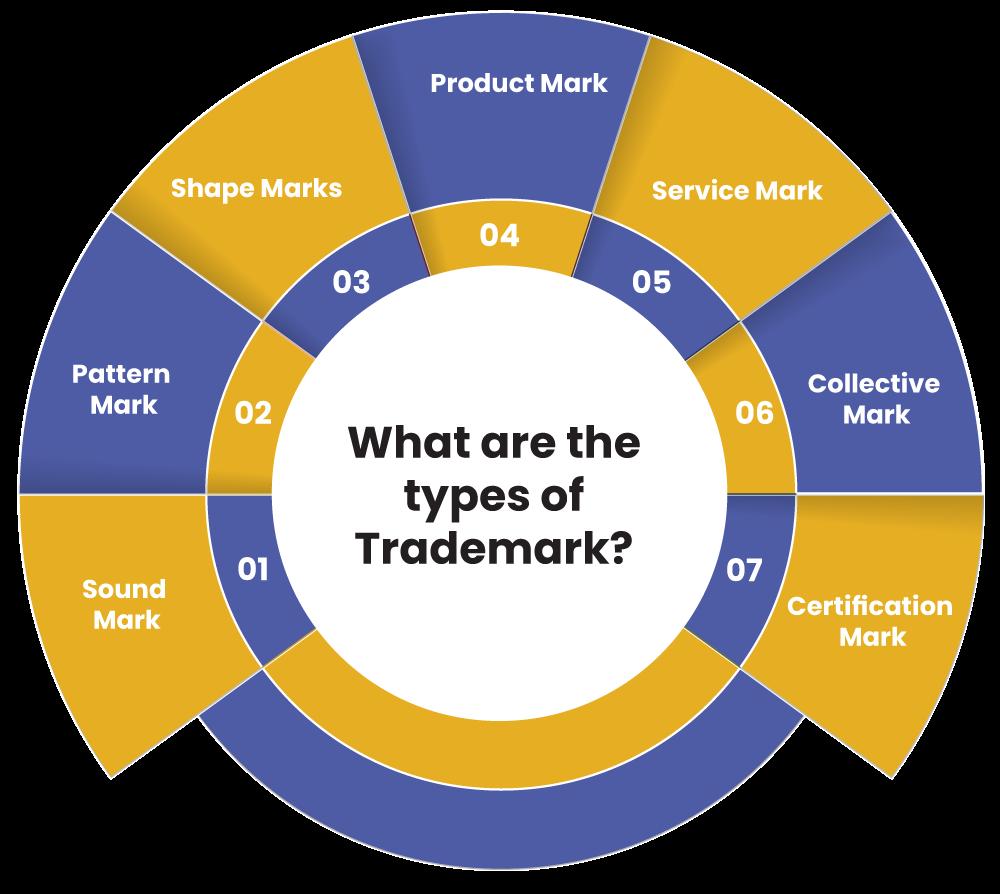 types of Trademark