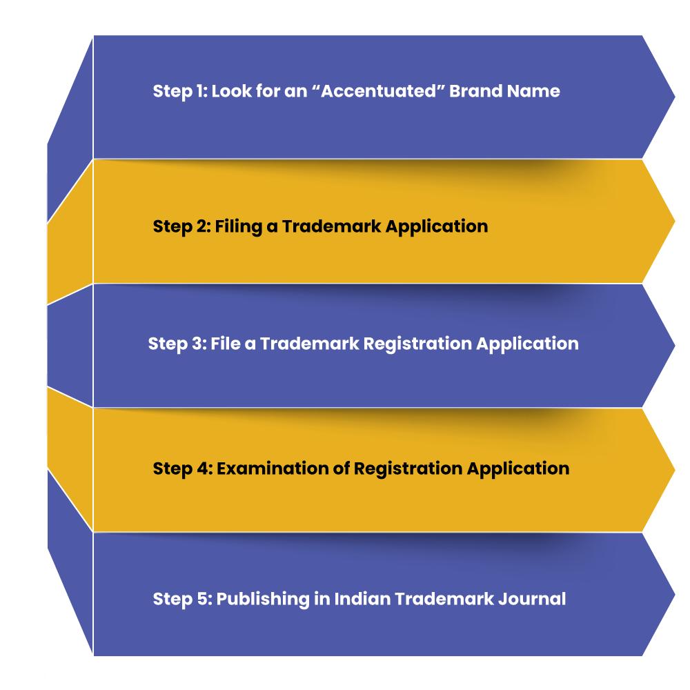 Procedure to register a Trademark