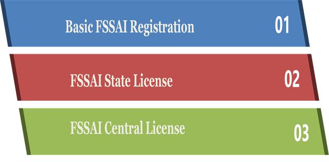 Types of FSSAI Registration